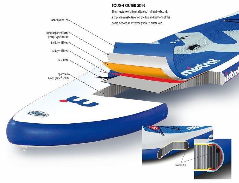 nafukovaci paddleboard material